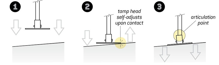 [Illustration of how the SweetSpot Tamp head articulation allows the tamp head to self-adjust upon contact.]